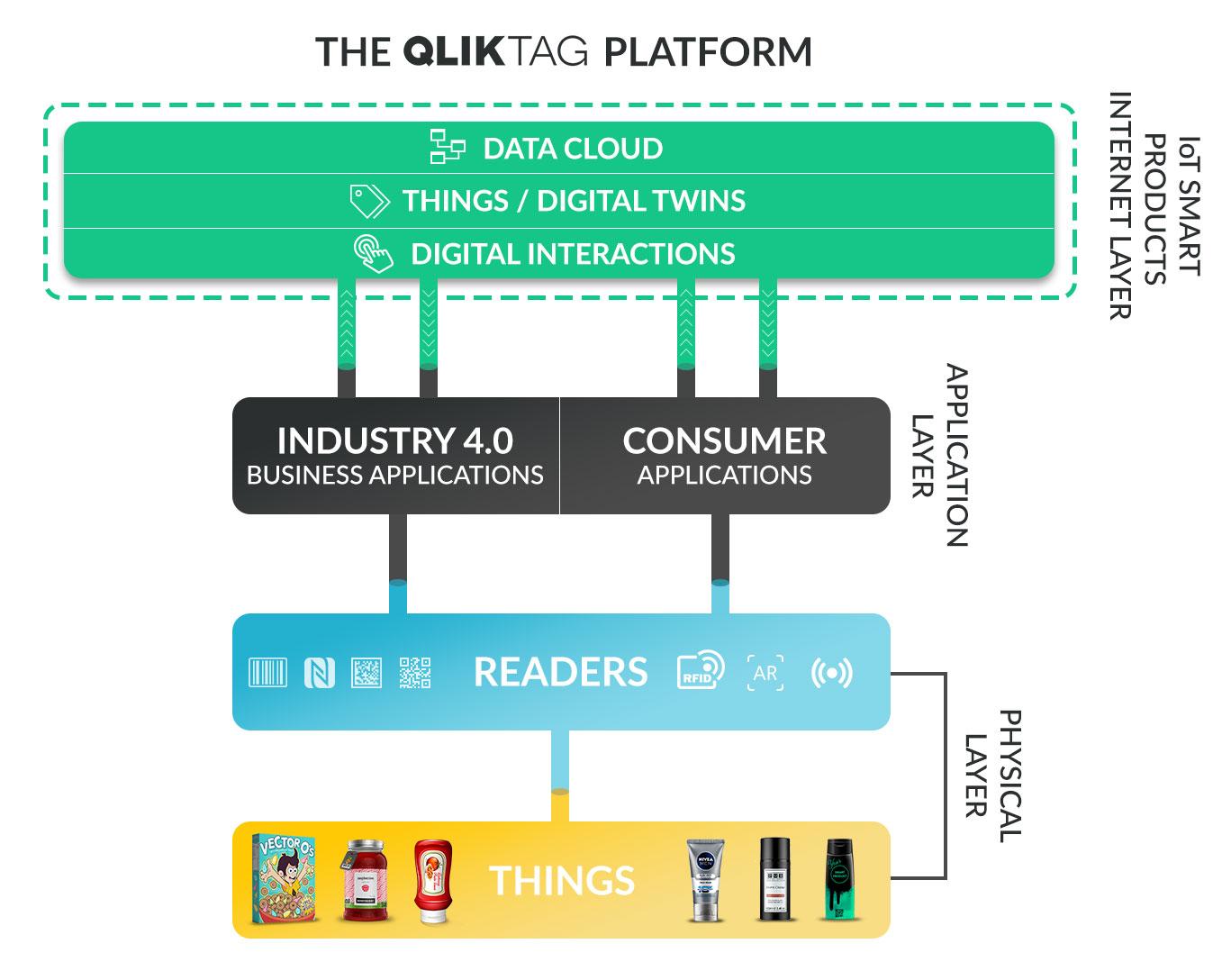 Qliktag IoT Smart Products Platform Layer