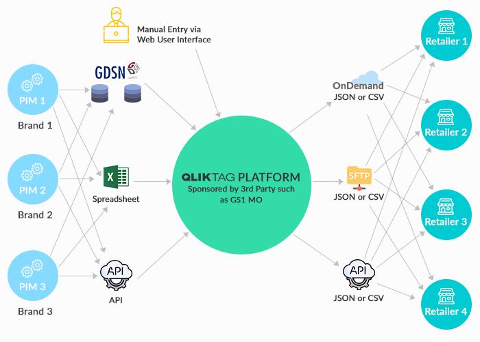 Qliktag Platform - Product Data Syndication Solution