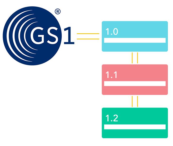 Qliktag Platform GS1 Compatibility