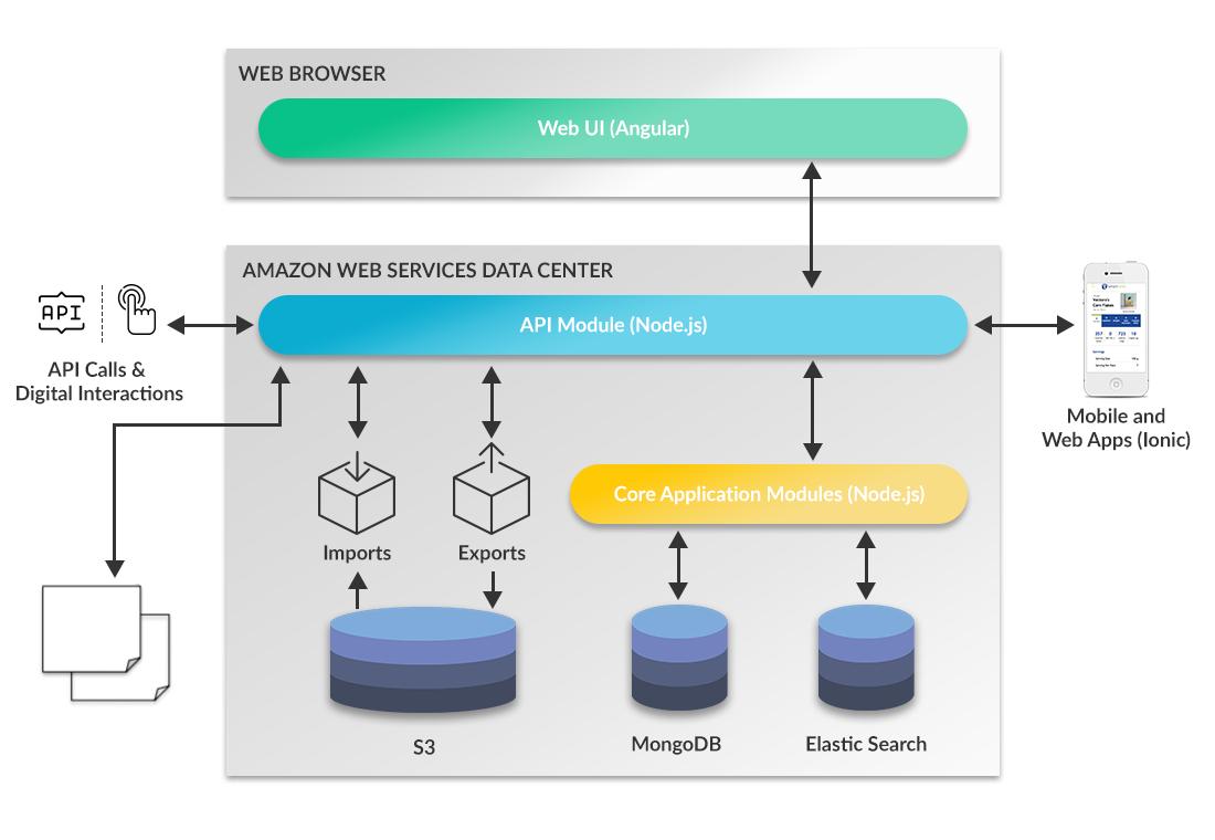 Qliktag IoT Platform - Application Architecture