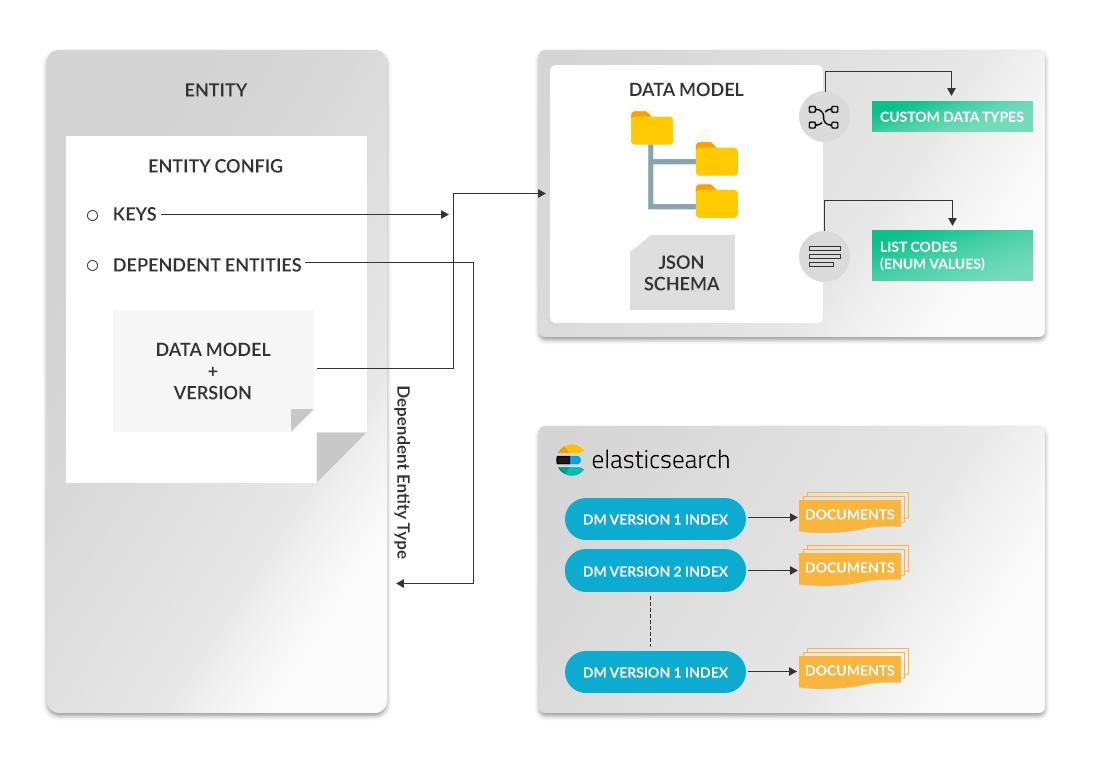 The Qliktag IoT Platform Entity Data Model Configuration